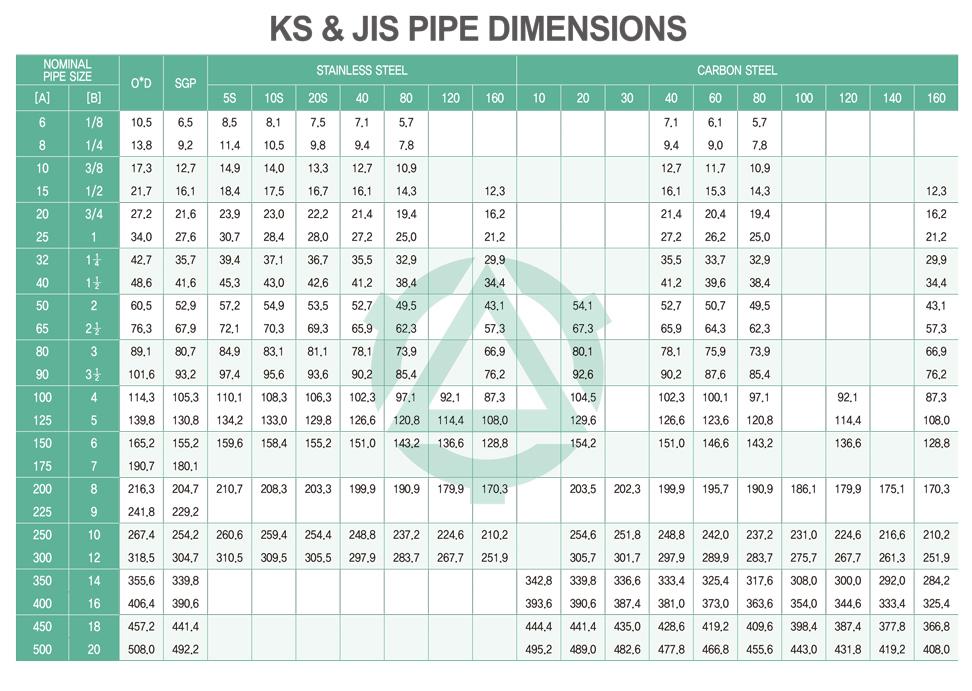 그룹1 > KS / JIS 1 페이지